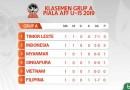 Piala AFF U-15 2019: Timor Leste Hempaskan Filipina 7-1